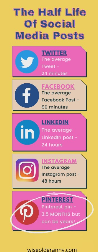 Infographic showing longevity of social media posts.One reason why Pinterest is better than Instagram for business.